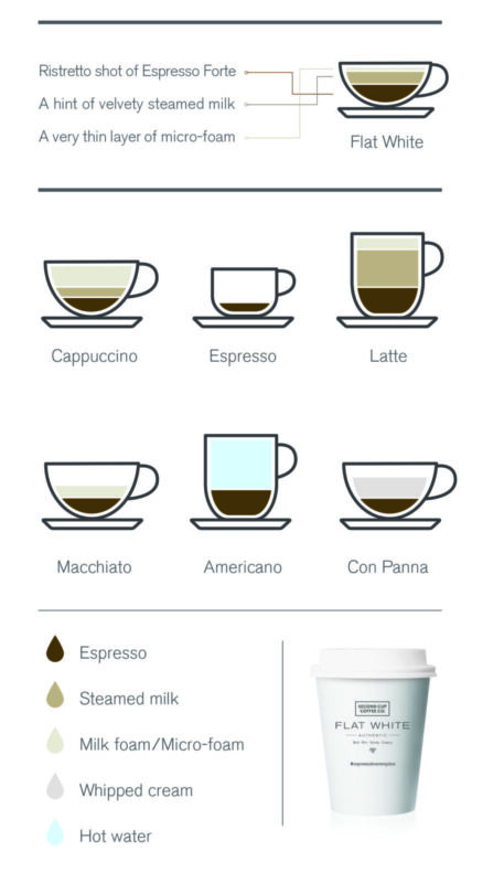 English-FlatWhite-Image